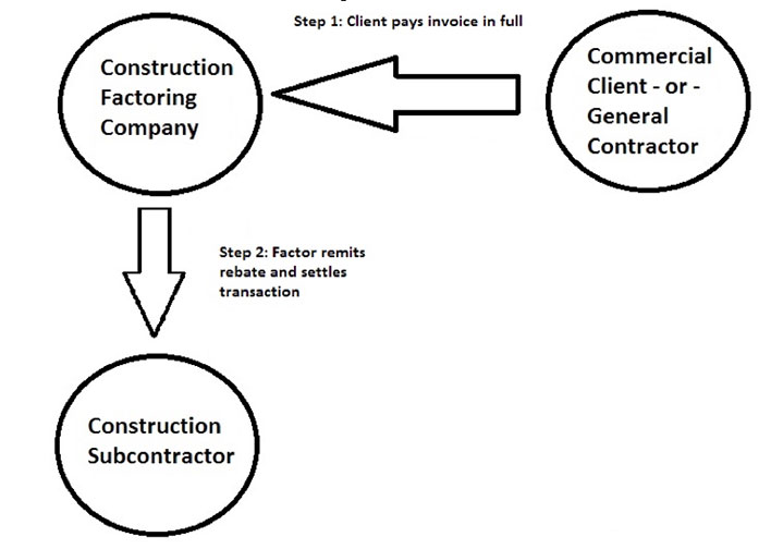 Contractor Financing. An Advantage Of Construction Factoring Is That It's Easier To Get Than Conventional Financing Solutions However Transaction Only Work If Your. Wiring. General Construction Diagram At Scoala.co
